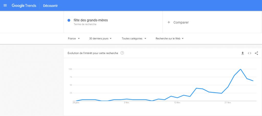 Page accueil de google trends
